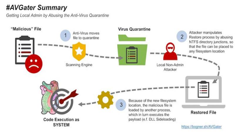 Anti Virüs Programları Güvenli mi?